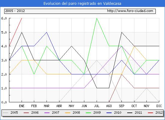 Evolucion  de los datos de parados para el Municipio de VALDECASA hasta ENERO del 2012.