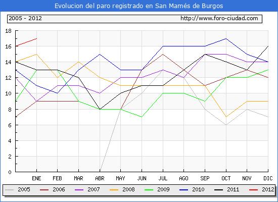 Evolucion  de los datos de parados para el Municipio de SAN MAMES DE BURGOS hasta ENERO del 2012.