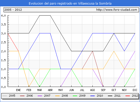 Evolucion  de los datos de parados para el Municipio de VILLAESCUSA LA SOMBRIA hasta ENERO del 2012.