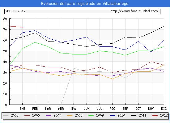 Evolucion  de los datos de parados para el Municipio de VILLASABARIEGO hasta ENERO del 2012.