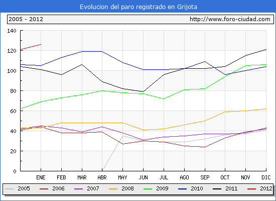Evolucion  de los datos de parados para el Municipio de GRIJOTA hasta ENERO del 2012.