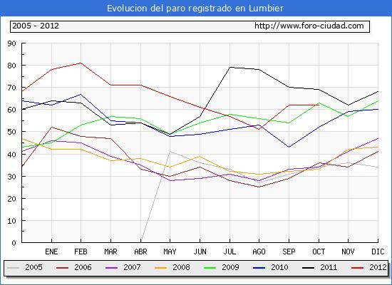 Evolucion  de los datos de parados para el Municipio de LUMBIER hasta OCTUBRE del 2012.