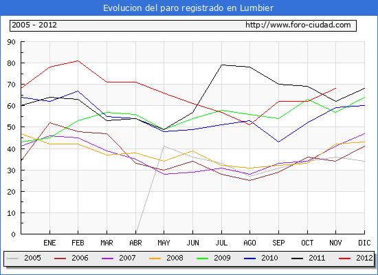 Evolucion  de los datos de parados para el Municipio de LUMBIER hasta NOVIEMBRE del 2012.