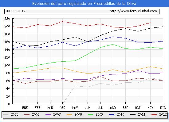Evolucion  de los datos de parados para el Municipio de FRESNEDILLAS DE LA OLIVA hasta NOVIEMBRE del 2012.