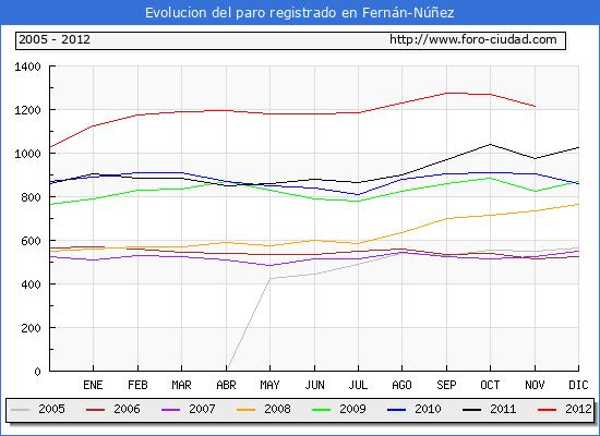 Evolucion  de los datos de parados para el Municipio de FERNAN-NUÑEZ hasta NOVIEMBRE del 2012.