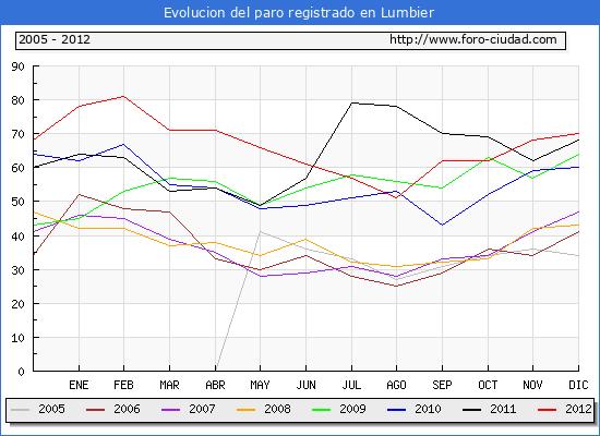 Evolucion  de los datos de parados para el Municipio de LUMBIER hasta DICIEMBRE del 2012.