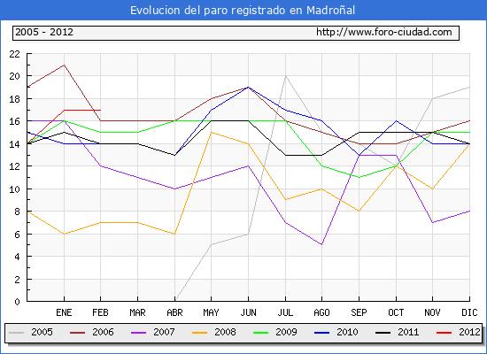 Evolucion  de los datos de parados para el Municipio de MADRO�AL hasta FEBRERO del 2012.