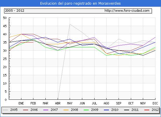 Evolucion  de los datos de parados para el Municipio de MORASVERDES hasta FEBRERO del 2012.