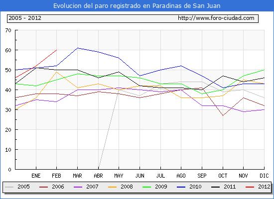 Evolucion  de los datos de parados para el Municipio de PARADINAS DE SAN JUAN hasta FEBRERO del 2012.