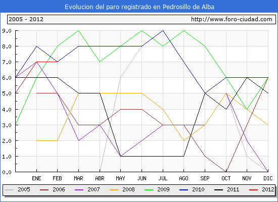 Evolucion  de los datos de parados para el Municipio de PEDROSILLO DE ALBA hasta FEBRERO del 2012.
