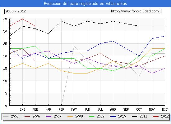 Evolucion  de los datos de parados para el Municipio de VILLASRUBIAS hasta FEBRERO del 2012.