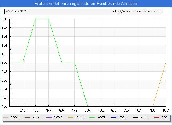 Evolucion  de los datos de parados para el Municipio de ESCOBOSA DE ALMAZAN hasta FEBRERO del 2012.