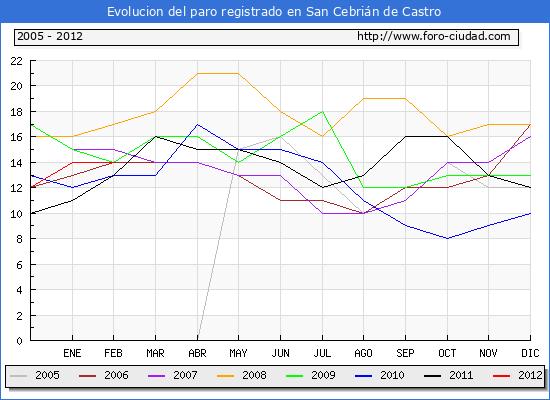 Evolucion  de los datos de parados para el Municipio de SAN CEBRIAN DE CASTRO hasta FEBRERO del 2012.