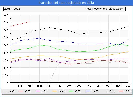 Evolucion  de los datos de parados para el Municipio de ZALLA hasta FEBRERO del 2012.