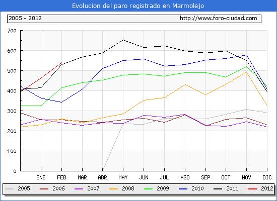 Evolucion  de los datos de parados para el Municipio de MARMOLEJO hasta FEBRERO del 2012.