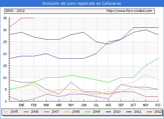 Evolucion  de los datos de parados para el Municipio de CA�AVERAS hasta FEBRERO del 2012.