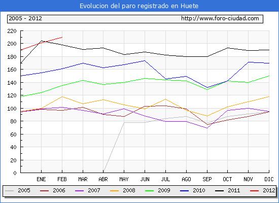 Evolucion  de los datos de parados para el Municipio de HUETE hasta FEBRERO del 2012.