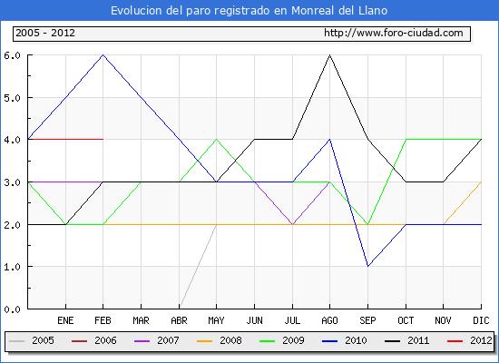 Evolucion  de los datos de parados para el Municipio de MONREAL DEL LLANO hasta FEBRERO del 2012.
