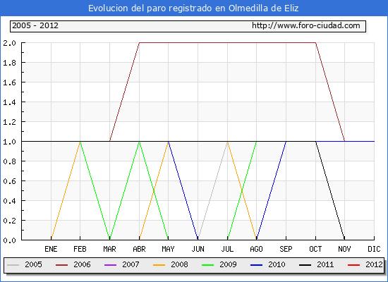 Evolucion  de los datos de parados para el Municipio de OLMEDILLA DE ELIZ hasta FEBRERO del 2012.