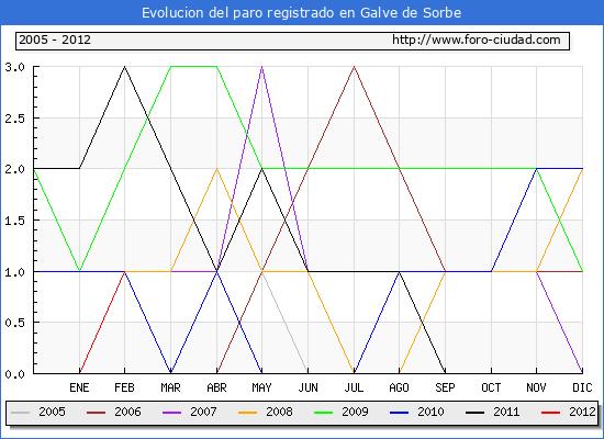 Evolucion  de los datos de parados para el Municipio de GALVE DE SORBE hasta FEBRERO del 2012.