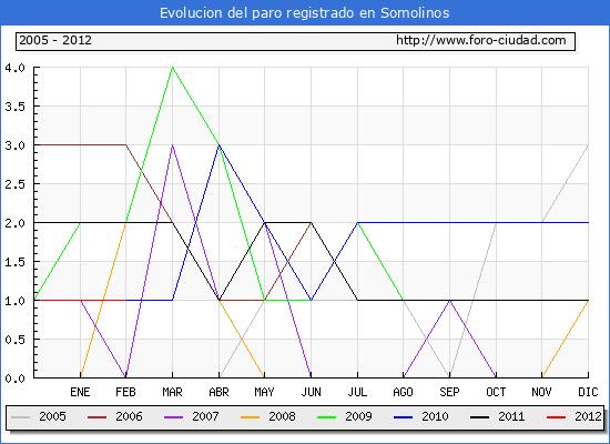 Evolucion  de los datos de parados para el Municipio de SOMOLINOS hasta FEBRERO del 2012.