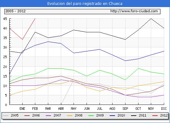 Evolucion  de los datos de parados para el Municipio de CHUECA hasta FEBRERO del 2012.