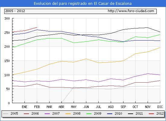 Evolucion  de los datos de parados para el Municipio de EL CASAR DE ESCALONA hasta FEBRERO del 2012.