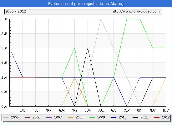 Evolucion  de los datos de parados para el Municipio de ABABUJ hasta FEBRERO del 2012.