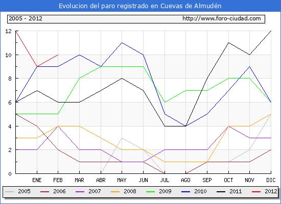 Evolucion  de los datos de parados para el Municipio de CUEVAS DE ALMUDEN hasta FEBRERO del 2012.