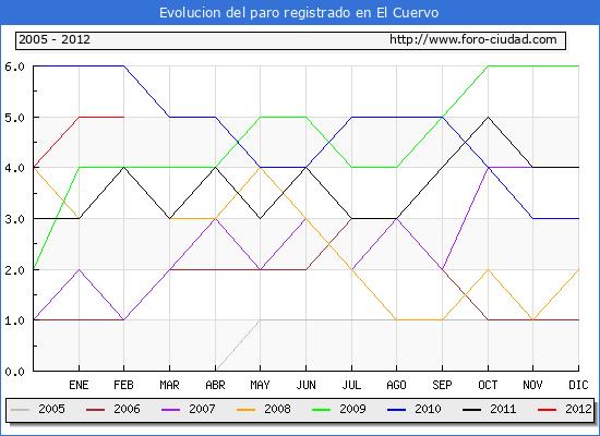 Evolucion  de los datos de parados para el Municipio de EL CUERVO hasta FEBRERO del 2012.