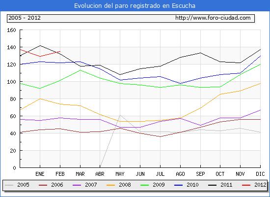 Evolucion  de los datos de parados para el Municipio de ESCUCHA hasta FEBRERO del 2012.