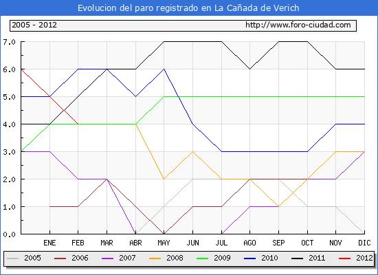 Evolucion  de los datos de parados para el Municipio de LA CA�ADA DE VERICH hasta FEBRERO del 2012.