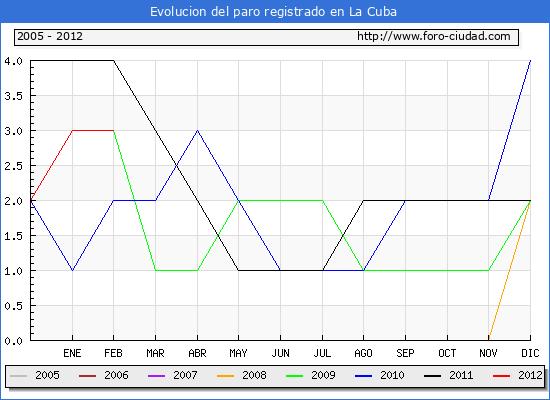 Evolucion  de los datos de parados para el Municipio de LA CUBA hasta FEBRERO del 2012.