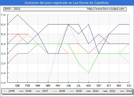 Evolucion  de los datos de parados para el Municipio de LAS PARRAS DE CASTELLOTE hasta FEBRERO del 2012.