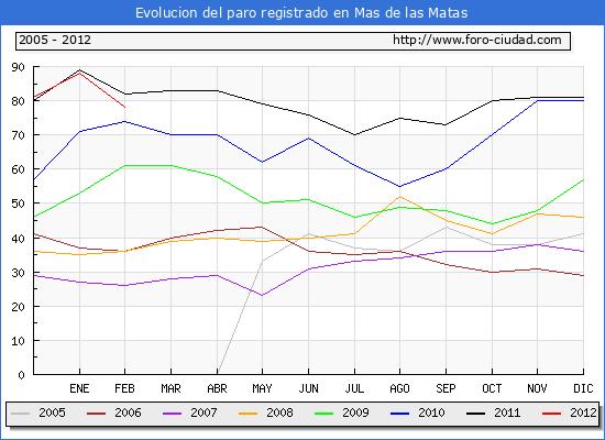 Evolucion  de los datos de parados para el Municipio de MAS DE LAS MATAS hasta FEBRERO del 2012.