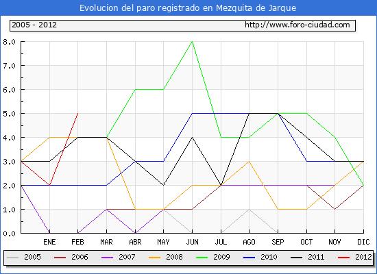Evolucion  de los datos de parados para el Municipio de MEZQUITA DE JARQUE hasta FEBRERO del 2012.