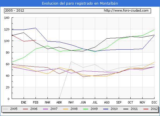 Evolucion  de los datos de parados para el Municipio de MONTALBAN hasta FEBRERO del 2012.