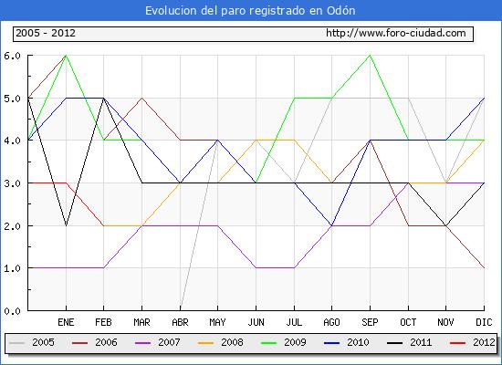 Evolucion  de los datos de parados para el Municipio de ODON hasta FEBRERO del 2012.