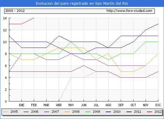 Evolucion  de los datos de parados para el Municipio de SAN MARTIN DEL RIO hasta FEBRERO del 2012.