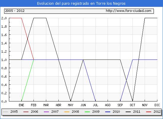 Evolucion  de los datos de parados para el Municipio de TORRE LOS NEGROS hasta FEBRERO del 2012.