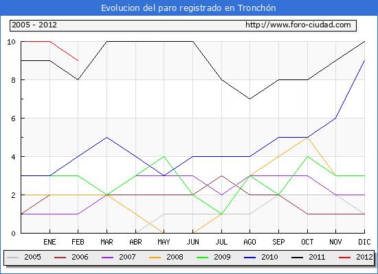 Evolucion  de los datos de parados para el Municipio de TRONCHON hasta FEBRERO del 2012.