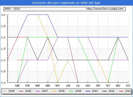 Evolucion  de los datos de parados para el Municipio de VILLAR DEL SALZ hasta FEBRERO del 2012.