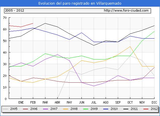 Evolucion  de los datos de parados para el Municipio de VILLARQUEMADO hasta FEBRERO del 2012.