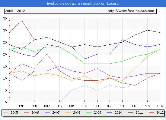 Evolucion  de los datos de parados para el Municipio de L�cera hasta Febrero del 2012.