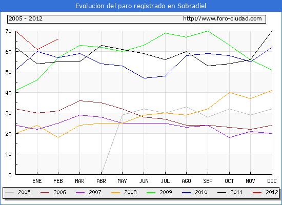 Evolucion  de los datos de parados para el Municipio de SOBRADIEL hasta FEBRERO del 2012.