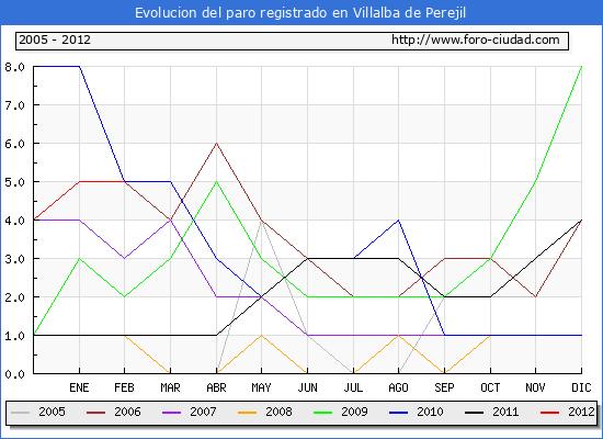 Evolucion  de los datos de parados para el Municipio de VILLALBA DE PEREJIL hasta FEBRERO del 2012.