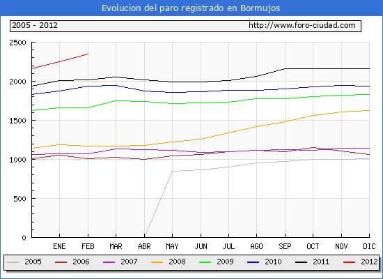 Evolucion de los datos de parados para el Municipio de Bormujos hasta Febrero del 2012.