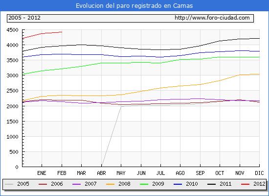 Evolucion  de los datos de parados para el Municipio de CAMAS hasta FEBRERO del 2012.