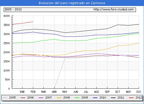 Evolucion  de los datos de parados para el Municipio de CARMONA hasta FEBRERO del 2012.