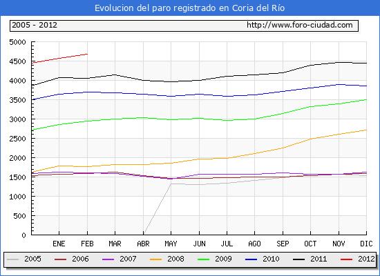 Evolucion  de los datos de parados para el Municipio de CORIA DEL RIO hasta FEBRERO del 2012.